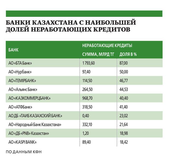 мошенничество в банках Москва