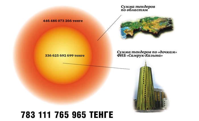 транспортной схемы Астаны.