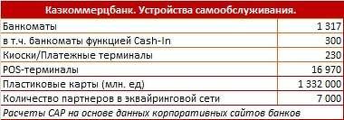 КазКомБанк