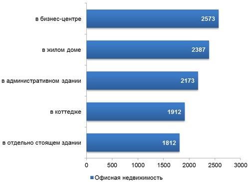 Коммерческая недвижимость в Алматы «просядет» на 10% — Forbes Kazakhstan cc8a71bad1b