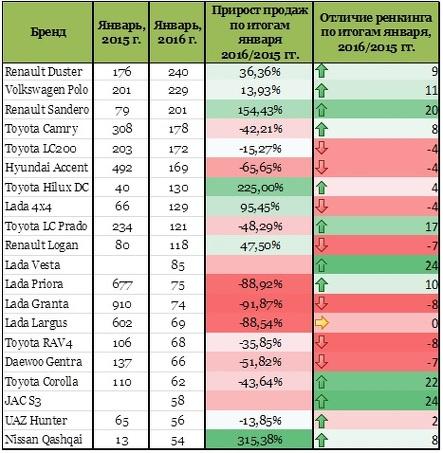 Увеличение показателя средней цены произошло за счет роста продаж  автомобилей премиум-сегмента, в частности, автомобилей марок ... 17af6950704
