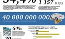 Жизнь Казахстана в цифрах