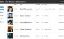 Пятеро казахстанцев вошли в 2016 в список миллиардеров Forbes