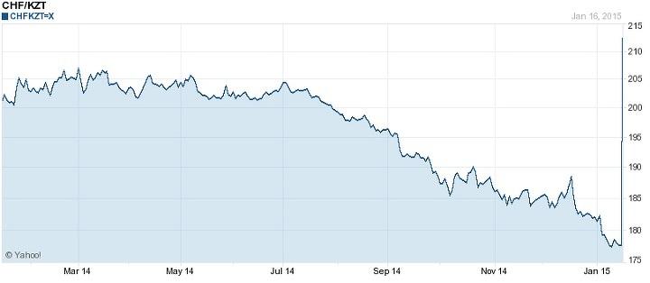 Курс франка к доллару instaforex спред расширяется