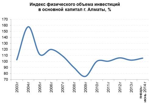 Из анализа показателей финансово-хозяйственной деятельности предприятий г.  Алматы видно, что в течение 2011-2012 происходит небольшой рост объемов ... 9fb124c2d80