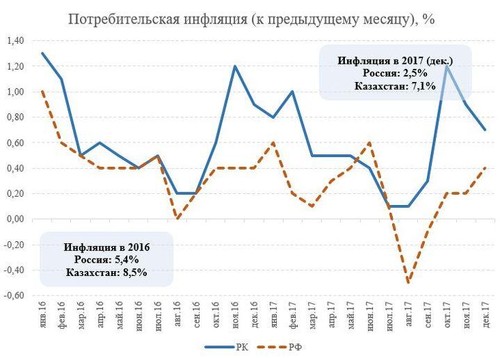 Нацбанк Казахстана снизил базовую ставку до9,75%