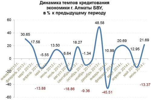 В динамике индекса объема инвестиций в основной капитал также  прослеживается некоторое снижение показателя в 2013 до 102,3%. Однако за  январь-июнь 2014 ... ade421a08dc
