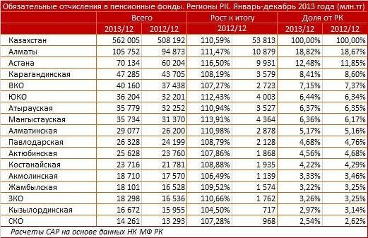 Обязательные отчисления в пенсионные фонды в регионах РК (данные за январь-декабрь 2013)