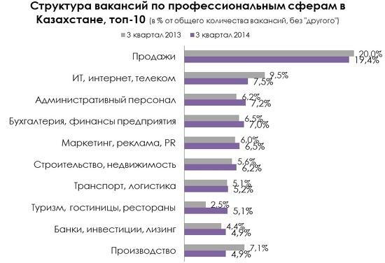 Рейтинг сайтов вакансий казахстана частные объявления по продаже чихуахуа