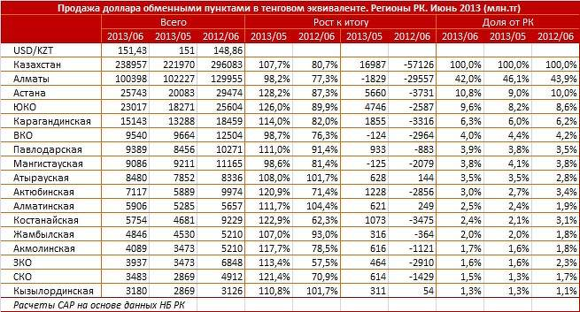 нужно бояться курс валют на неделю в казахстане специально