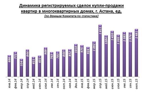 По отношению к октябрю 2014 этот показатель выше на 75,5%. Положительная  динамика показателя в этом году во многом поддерживается заключением  договоров ... 3d6523c6b75