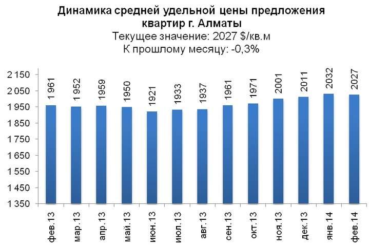 Алматы статистика