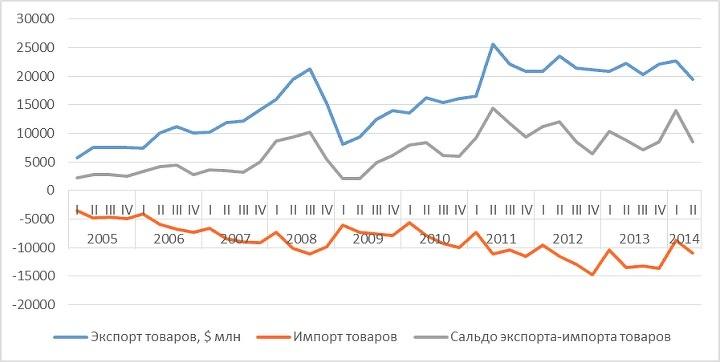 сальдо экспорта-импорта