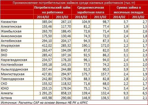Минимальная зарплата в 2016 году в рк
