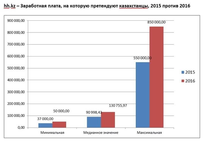 Сайты поиск вакансий казахстан дать объявление на канал тнт