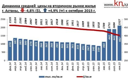 Квартиры в Астане подешевели за год на 29% — Forbes Kazakhstan 15c138c81b4