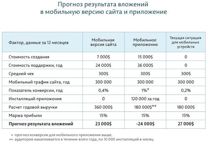 Расчет создания стоимости сайта своя компания уфа официальный сайт график