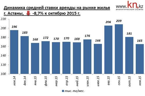 Средняя доходность от сдачи в аренду квартир в ноябре снова сократилась и  составила 6,57% годовых. 3e0e64fb0f6