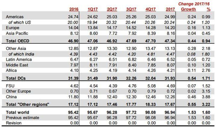 Добыча нефти вСША кконцу осени увеличилась после 3-х месяцев падения— МЭА