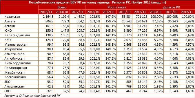 Потребительские кредиты БВУ РК на ноябрь 2013. Регионы РК