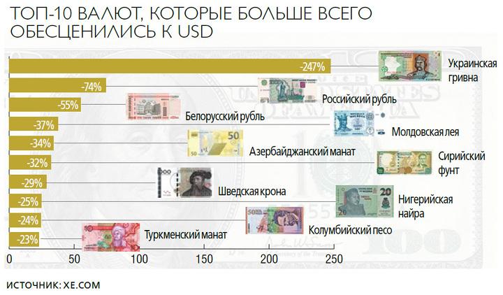 Курс рубля к валютам мира изучение форекс таблица
