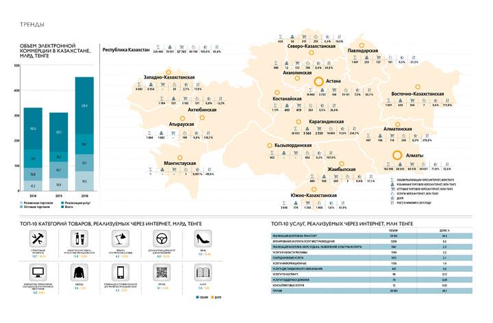 65dd36c3bd0 25 крупнейших торговых интернет-площадок 2017 — Forbes Kazakhstan