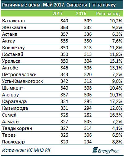 Сигареты оптом в казахстане цены сигареты купить в одессе