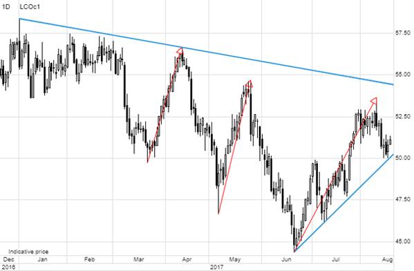 Нефтяные цены падают наданных осокращении запасов сырья вСША