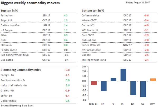 Нефть снижается наросте добычи США, бурильная активность замедляется