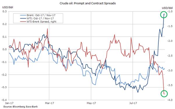 Запасы нефти вСША уменьшились занеделю врамках прогноза