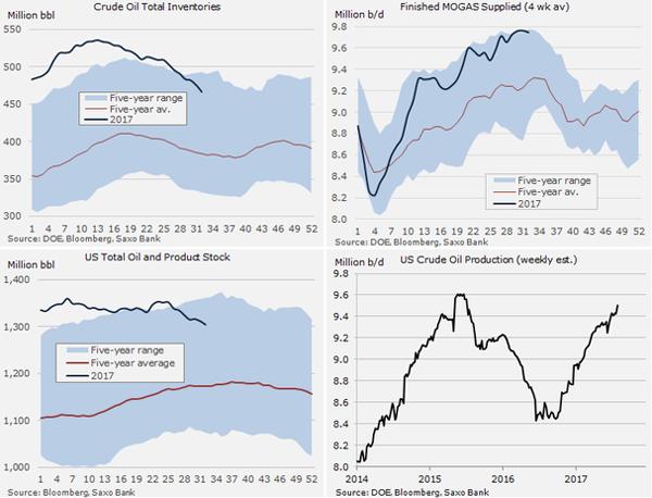 Запасы нефти вСША уменьшились на0,7% невзирая нарост импорта